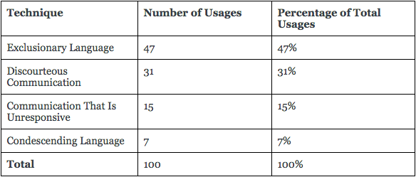 Table 2: Total Number of Avoidance Techniques Used By Tutors