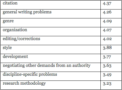 Figure 3: Perceptions of Effectiveness in MGW Tutoring