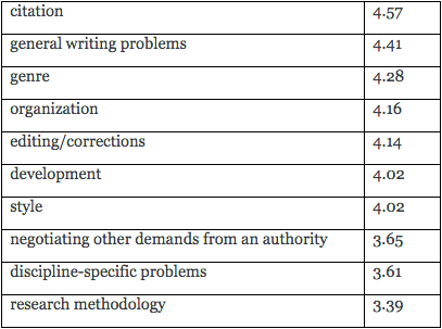 Figure 2: Perceptions of Effectiveness in NGW Tutoring