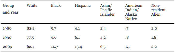 """Table 1: Percentage distribution of students enrolled in degree-granting institutions(Source: U.S. Department of Education Institute of Education Sciences, """"Table A-8-3"""")"""