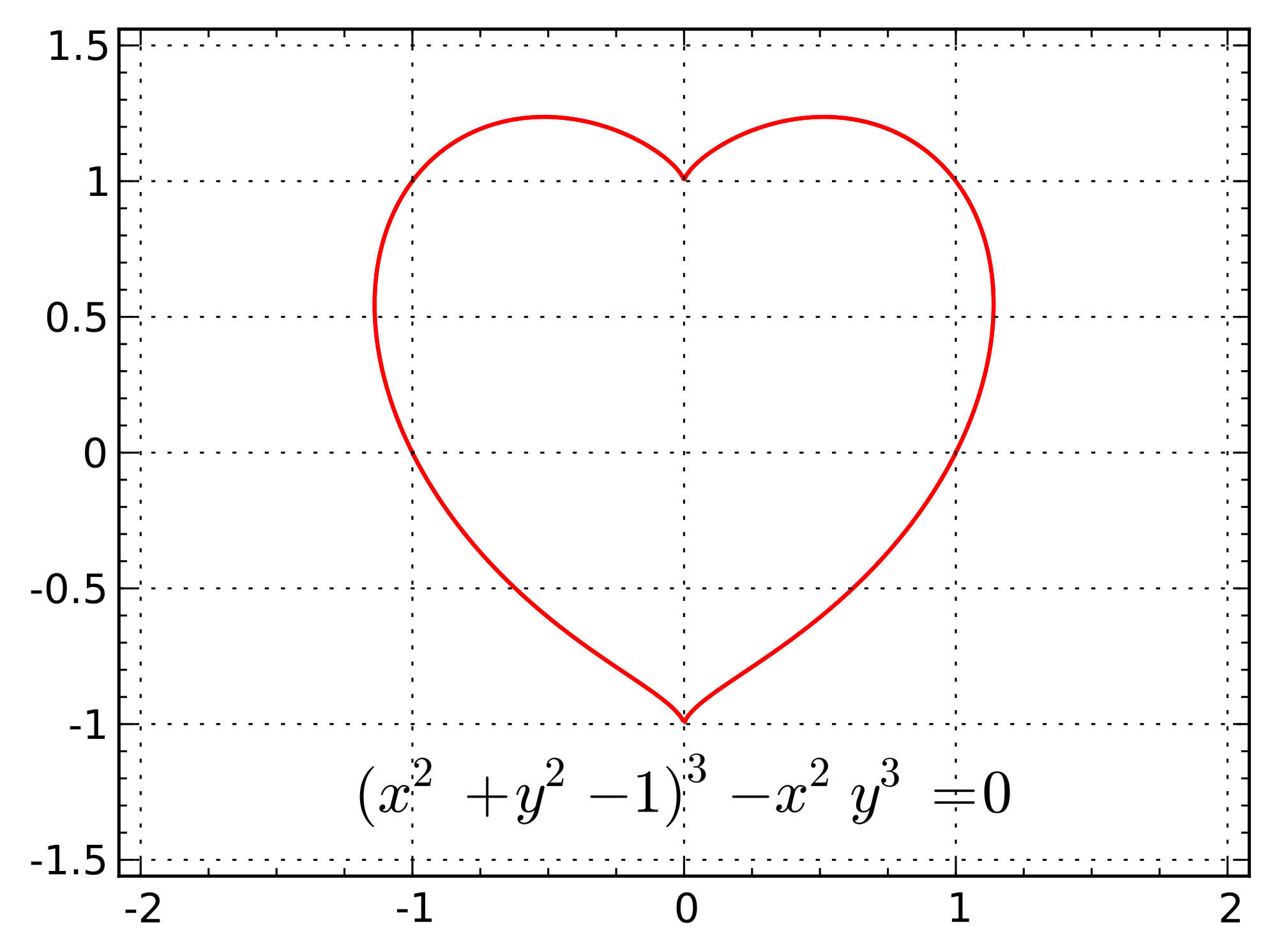 Duncan Hall, 'έροτας: love, as described by an implicit heart curve (x² + y² − 1)³ − x² y³ = 0 by InverseHypercube' 2011