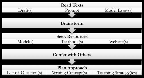 figure 2: preparing for read-ahead consultations