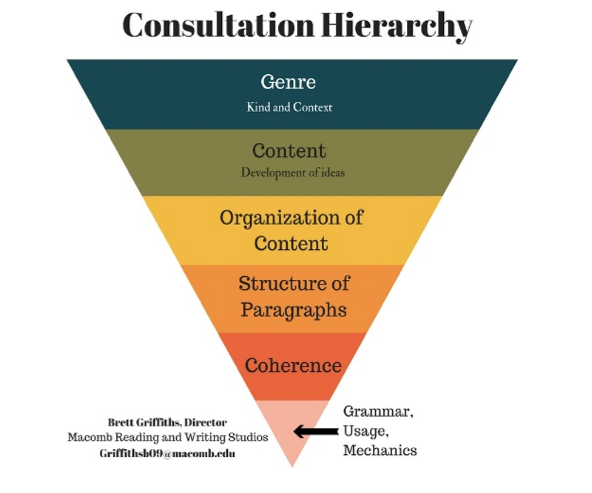 consultation hierarchy.jpg.png