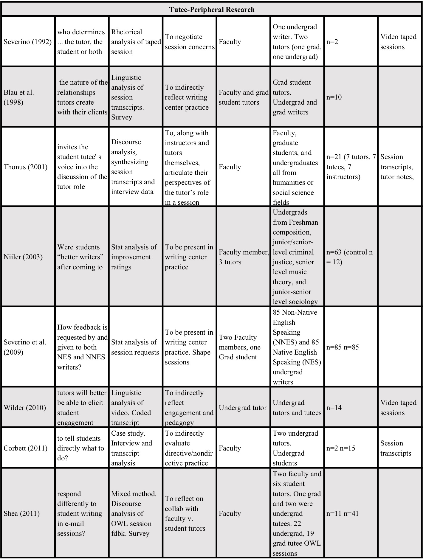 Hashlamon table part two.png