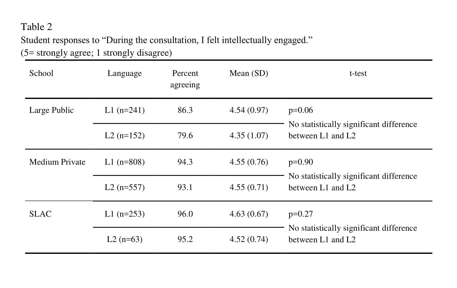 Bromley et al Table 2.png