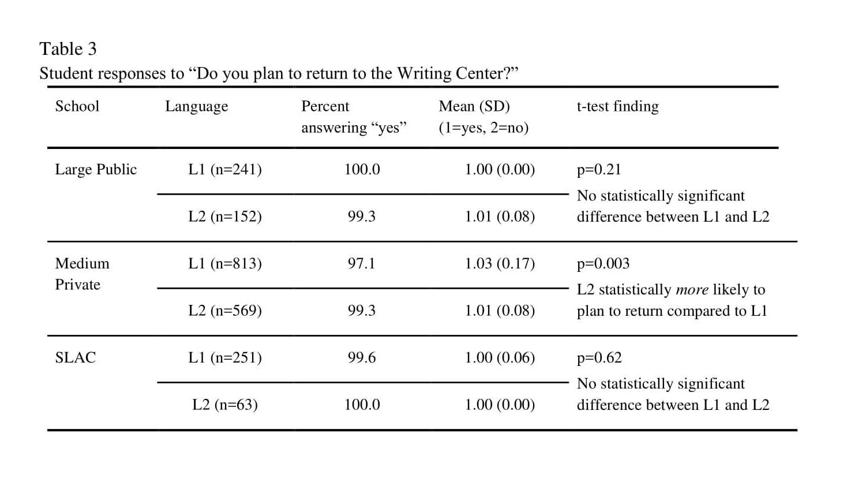 Bromley et al Table 3.png