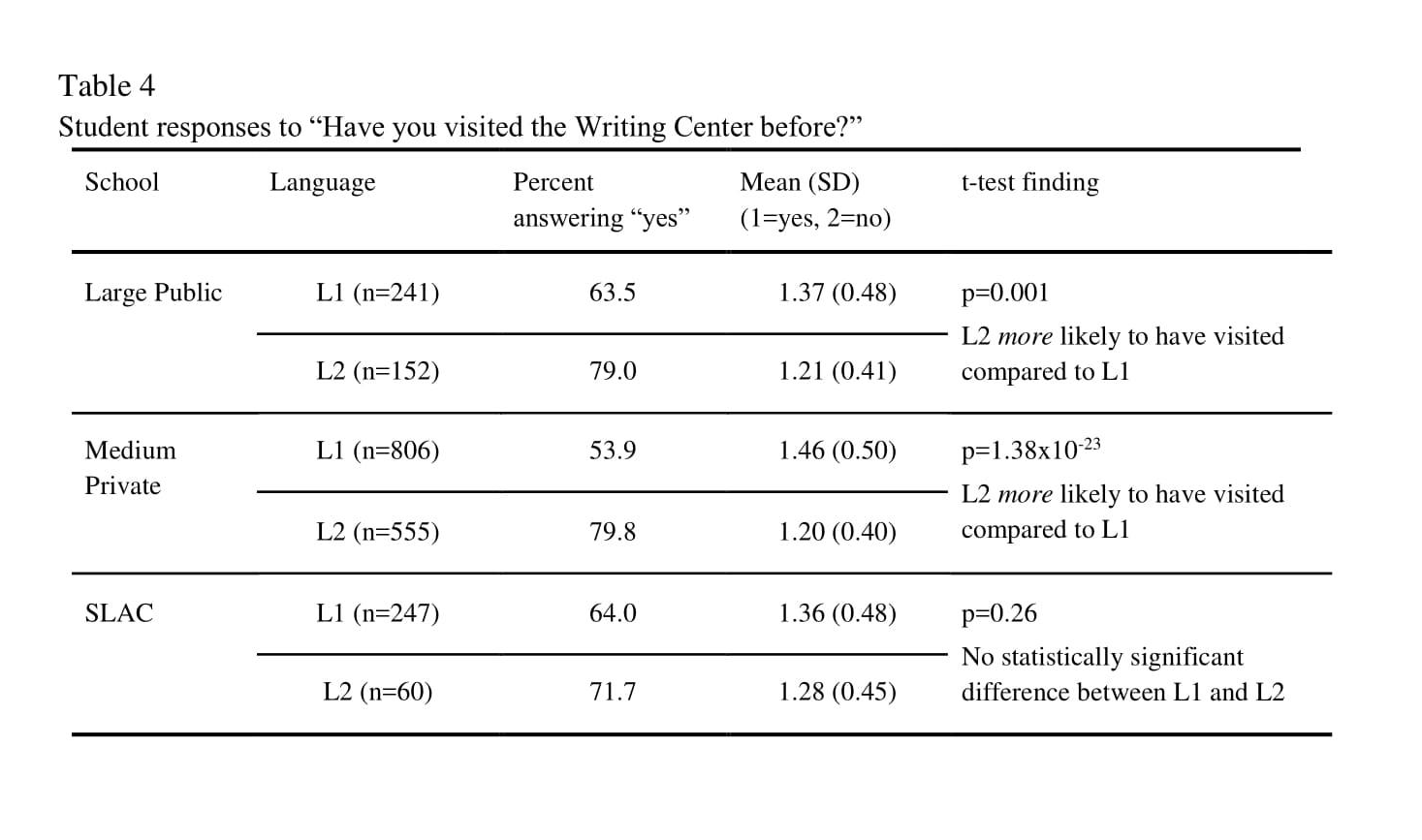 Bromley et al Table 4.png