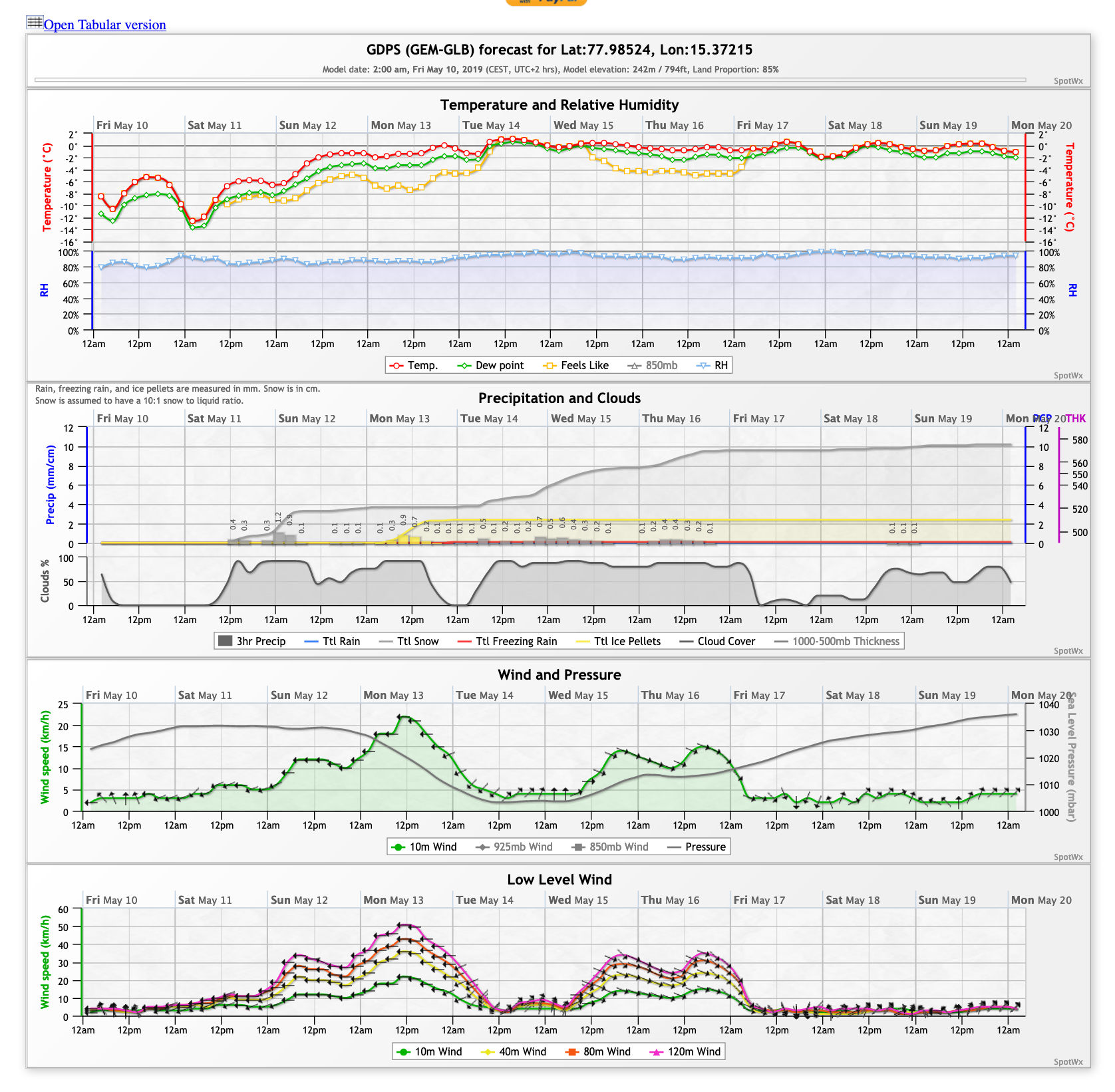 Have you used SpotWx? It's a small operation,  so consider donating  to keep the site running! They offer Canadian and American weather models, long- and short-term. Great service.