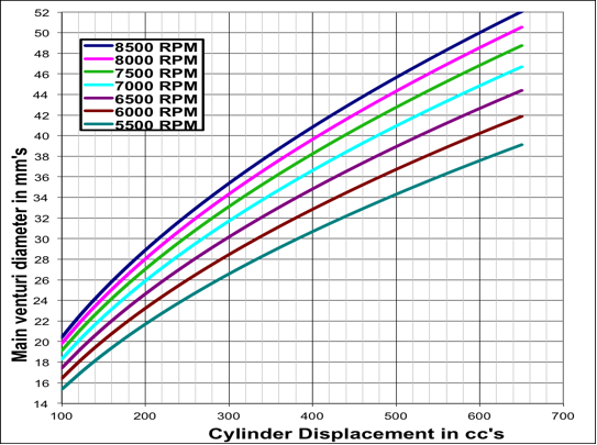 Main venturi selection chart based upon cylinder displacement and peak horsepower RPM.