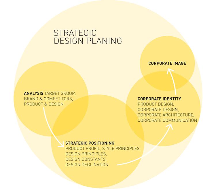 strategic-designplan.png