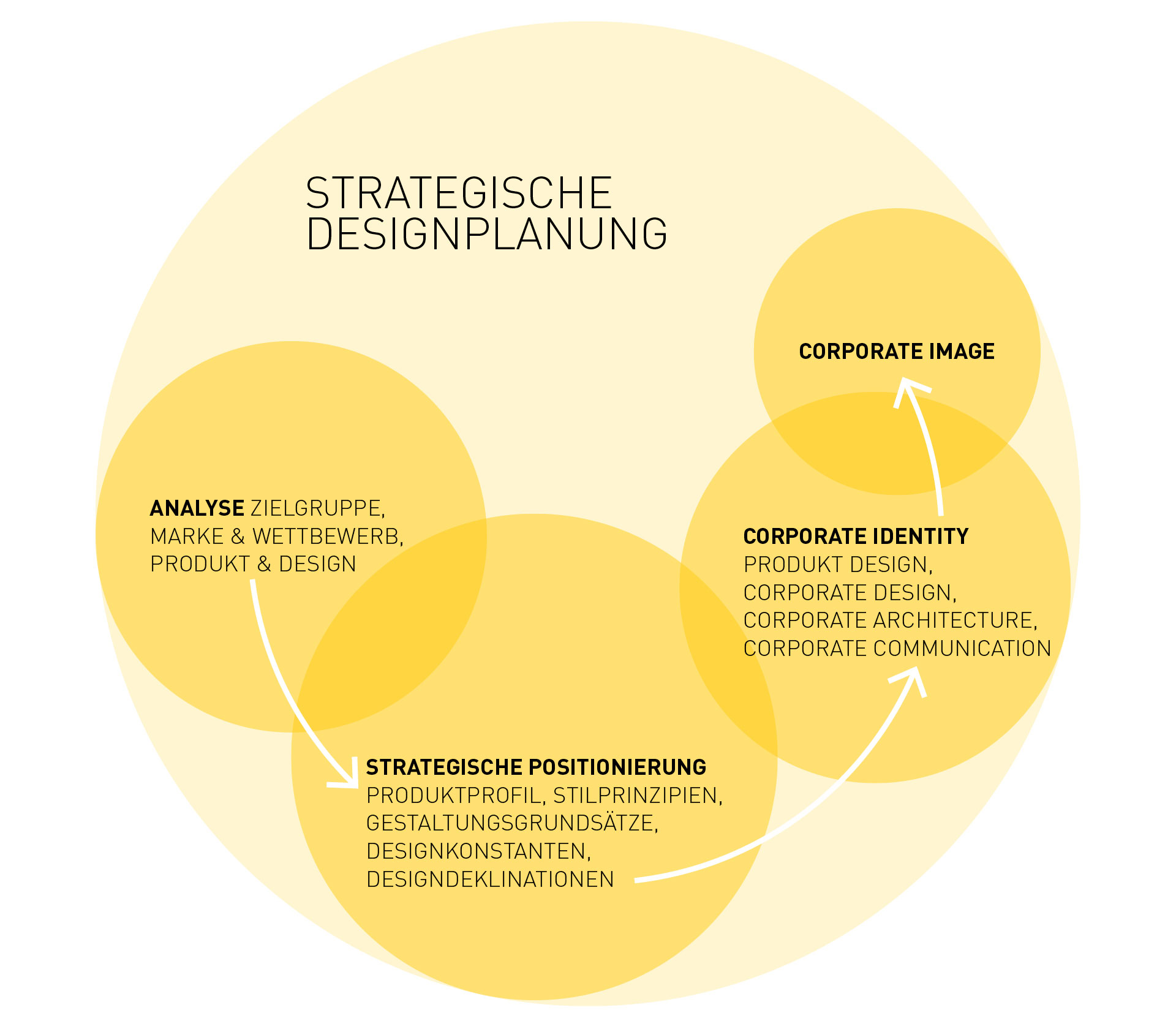homepage_yellow_strategie.jpg