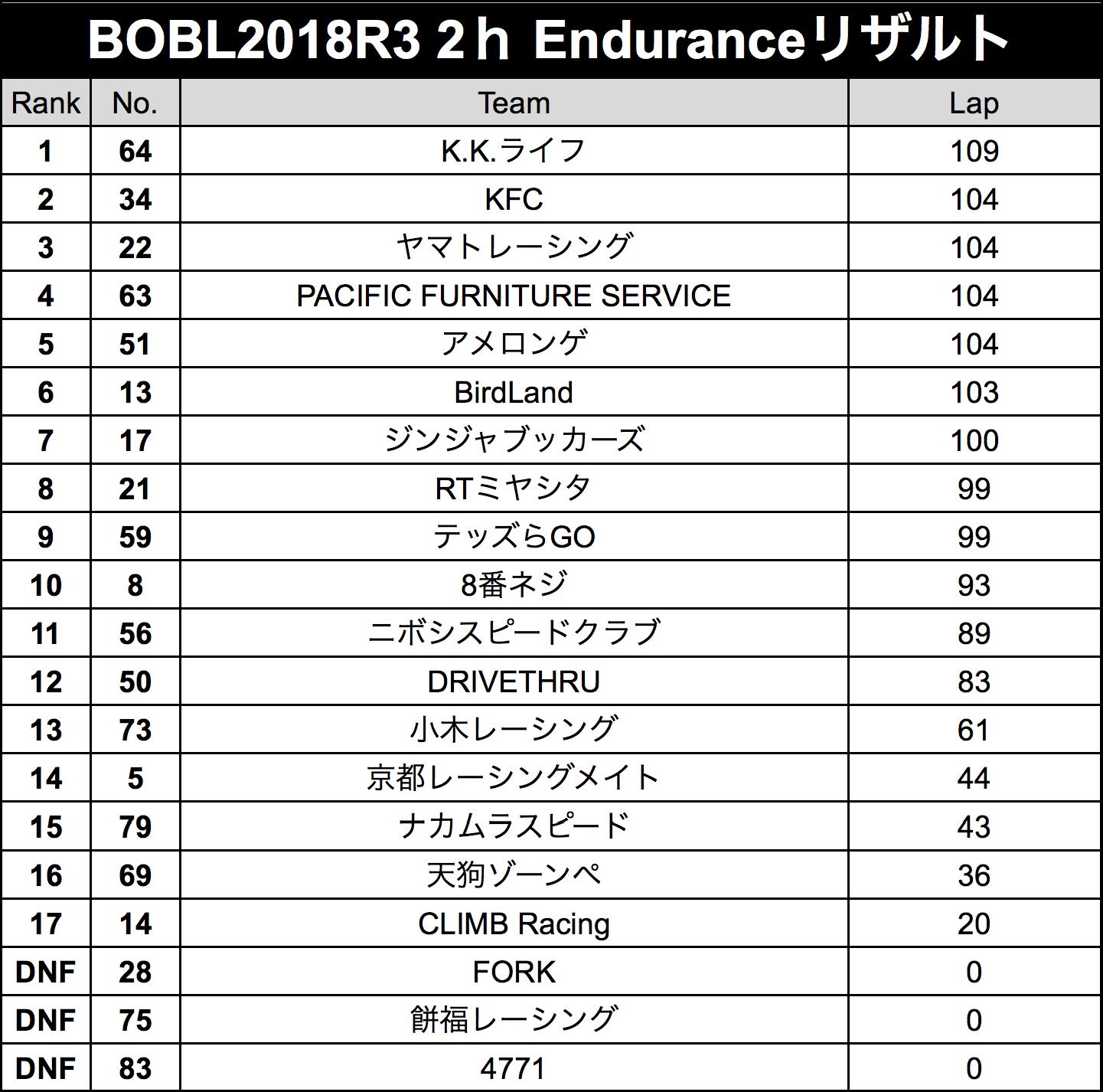 r3result-endurance.png