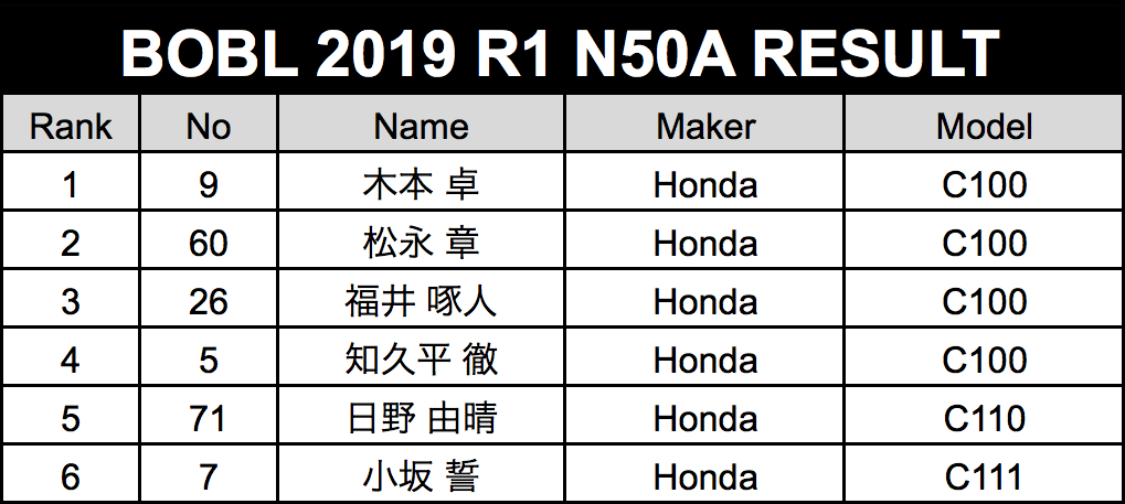 result-n50.png
