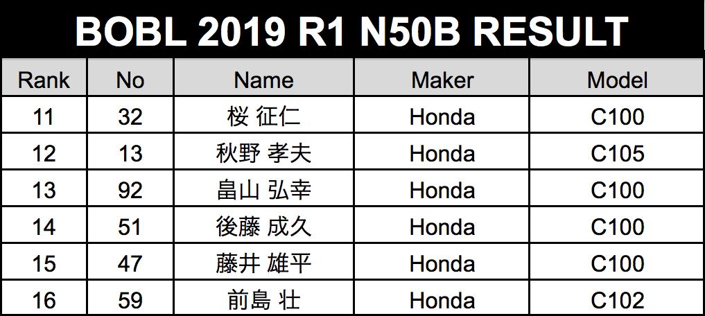 result-n50b.png