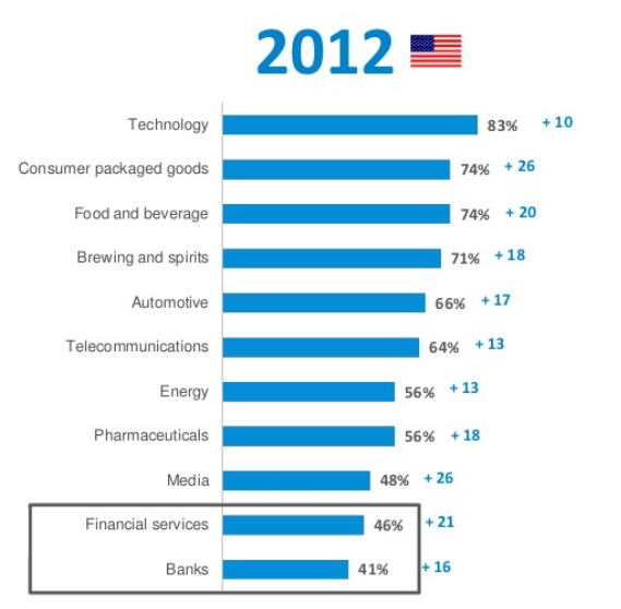 Source:   2012 Edelman Trust Barometer:  U.S. Financial Services and Banking Industries