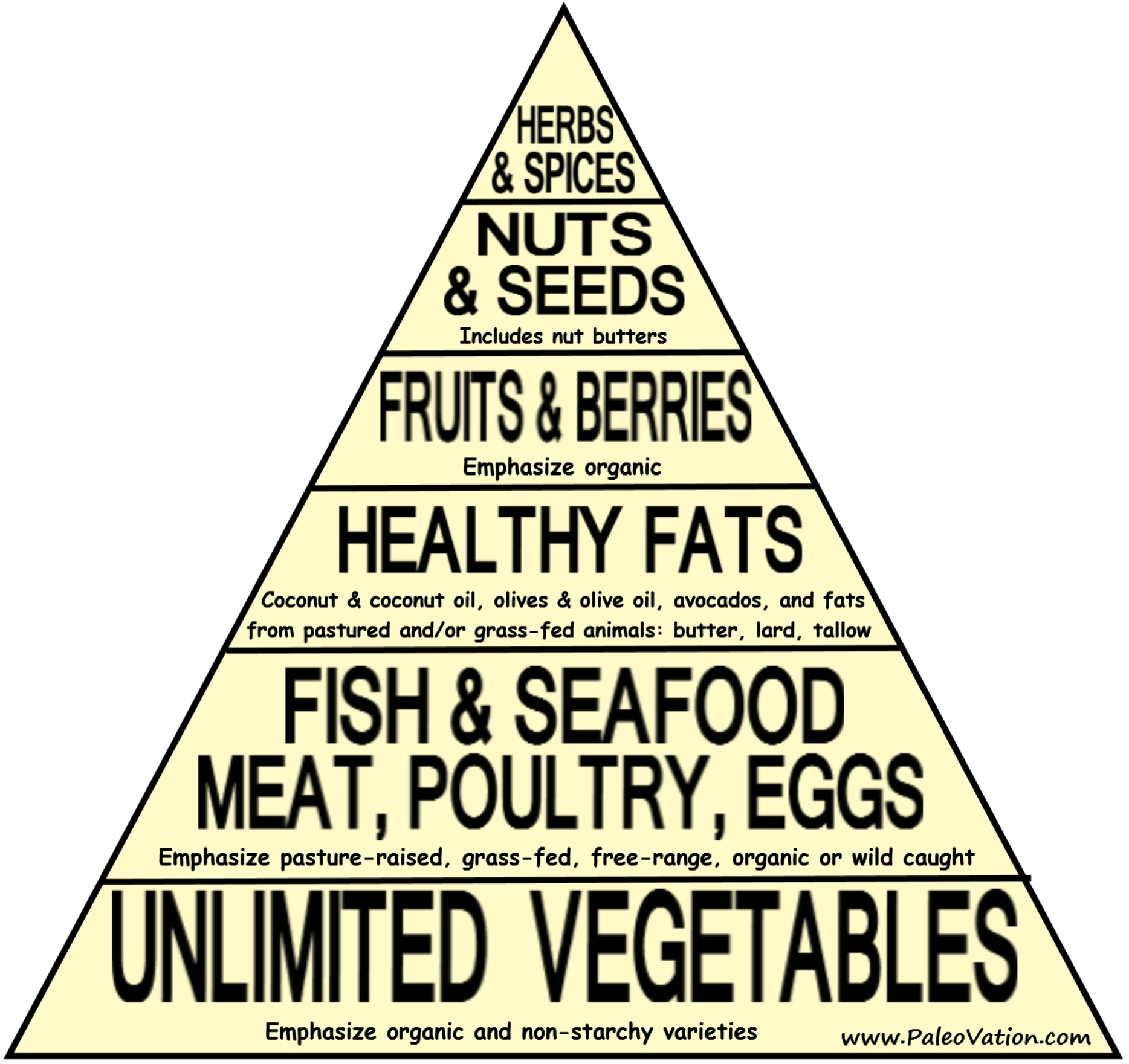 The Paleo Pyramid, healthy, animal proteins, grassfed, free range, pastured, coconut oil, olive, avocado, wild caught, organic