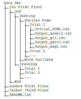 The file structure of the MagPIE dataset.