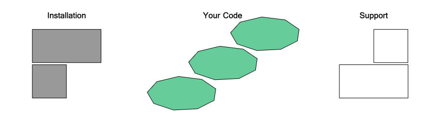 Your code is cut and refined into the high quality core of a TechBrick
