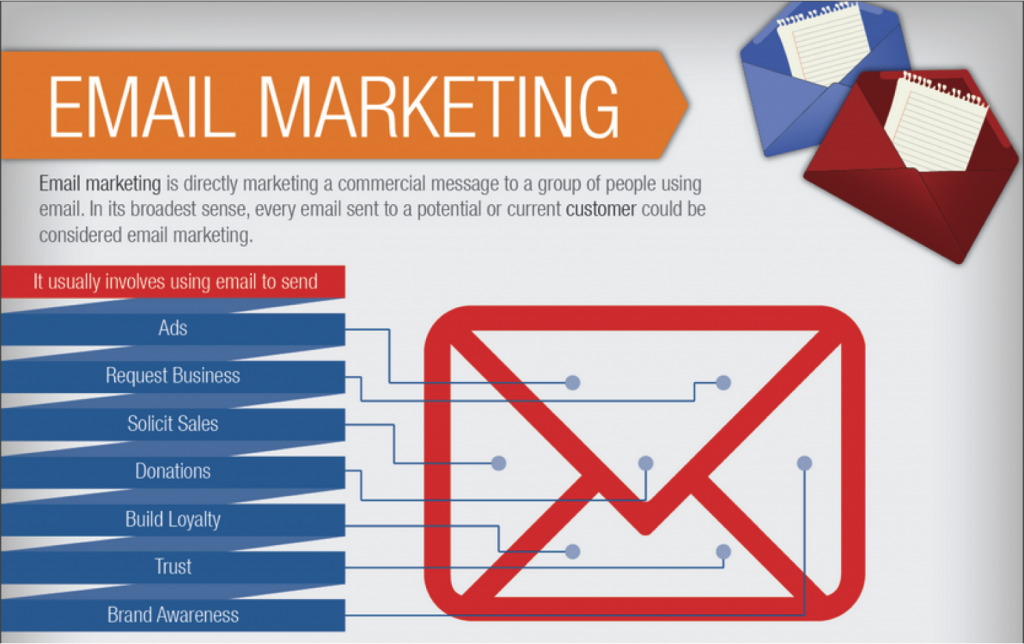 Email-Marketing-Infographic-Screen-Shot-1024x644.png