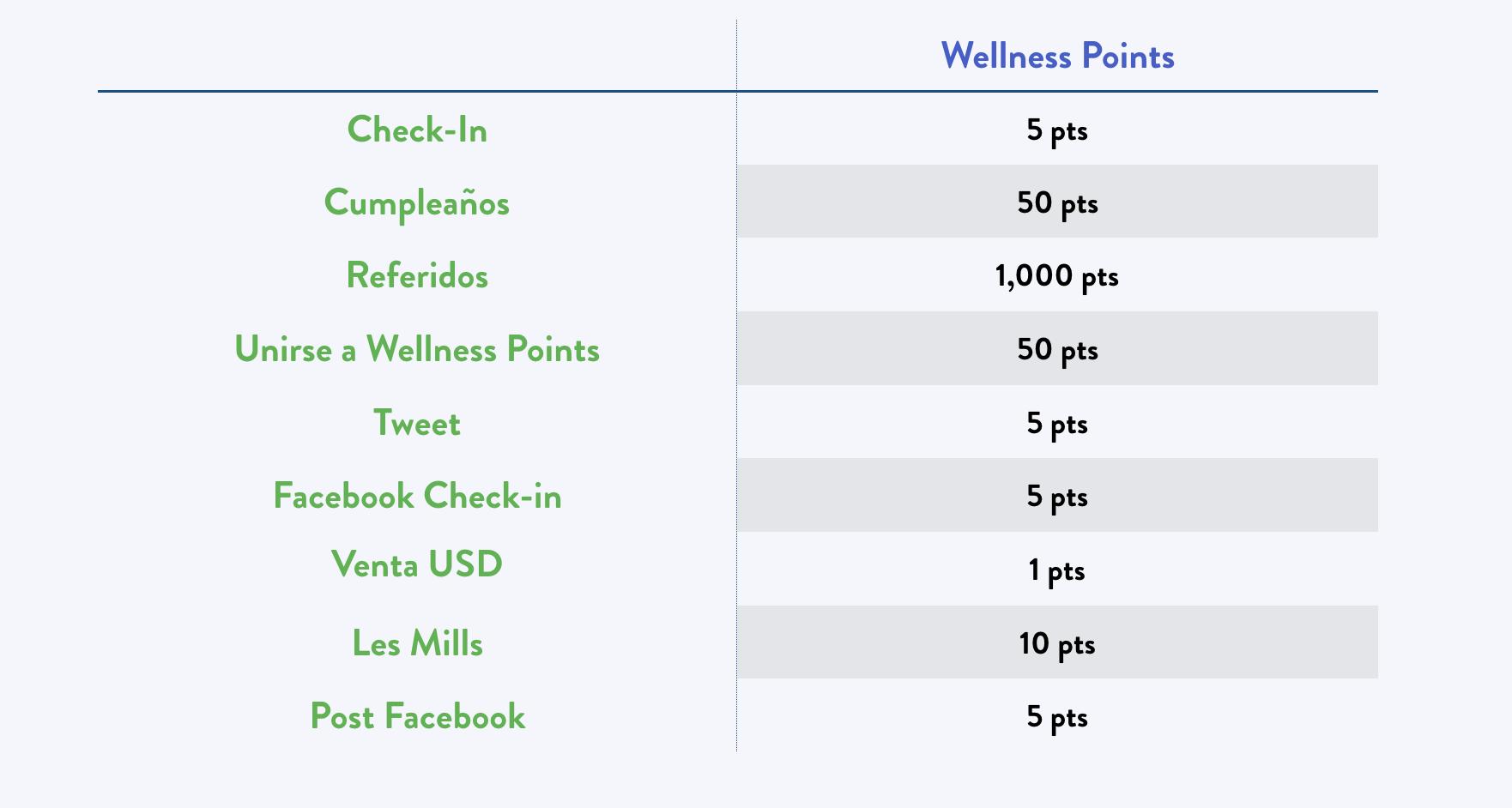 Wellness Points Casa Campo