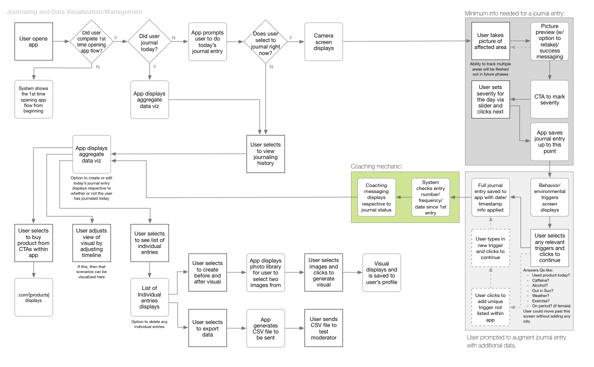 Journaling and data visualization management flow