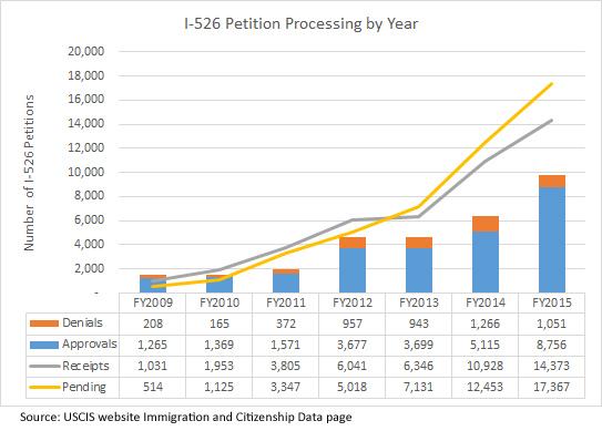 移民局刚刚发布了其最新的  I-526   ,  EB5  投资移民申请的数据。    图表显示,截至目前,移民局有超过  17,000  件  I-526  申请等待或正在审理  ; 2015  年已经批准  8,756  件  I-526  申请。在同一时间段内,有  1051  件  I-526  申请被拒。