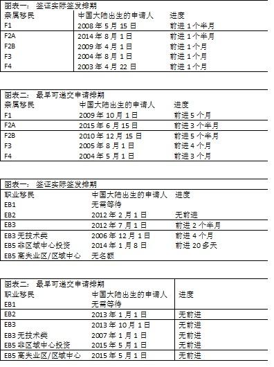 visa bulletin 201601.jpg