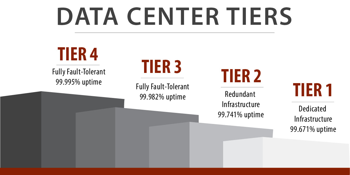 Data Center Tier Levels- horizontal.jpg