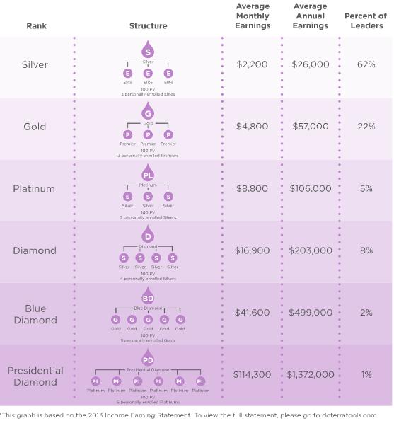 doterra-compensation-plan-averages.png