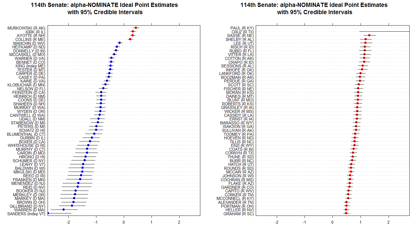An example of NOMINATE. Note that, by default, NOMINATE estimates two dimensions of ideology. Most of the time, however, congressional votes are uni-dimensional. It is therefore common to simply use the first dimension in time series analyses.