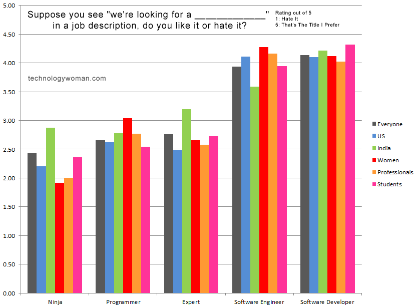survey_technologywoman_bars