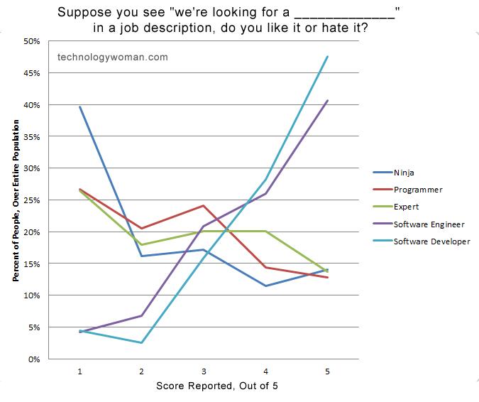 survey_technologywoman_graph