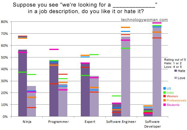 survey_technologywoman_groupbreakdown