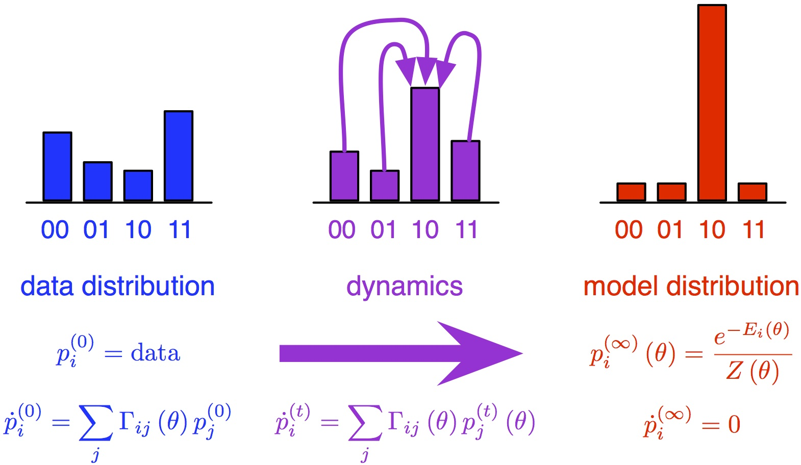 Dynamics of minimum probability flow learning.