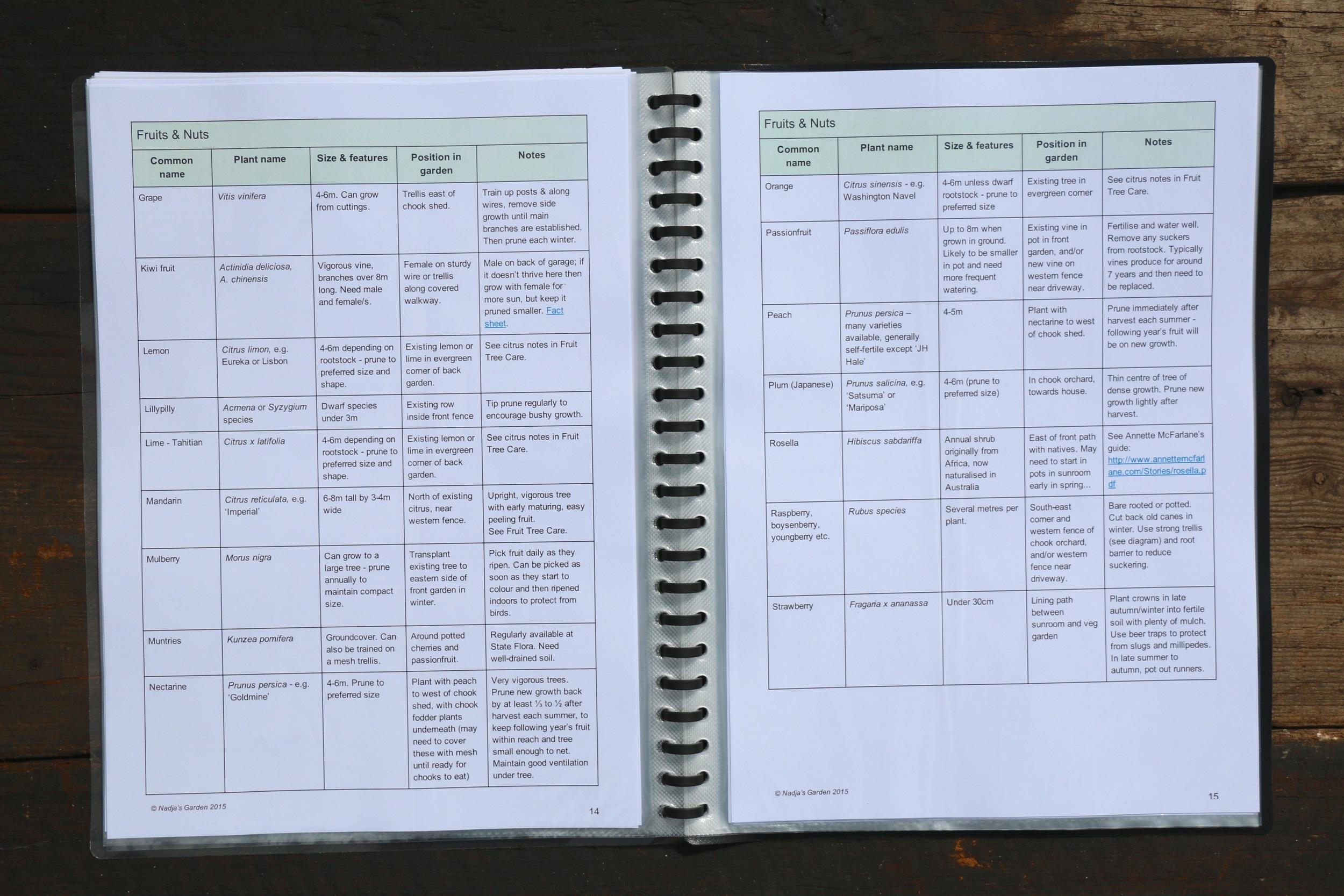 Copy of Planting List