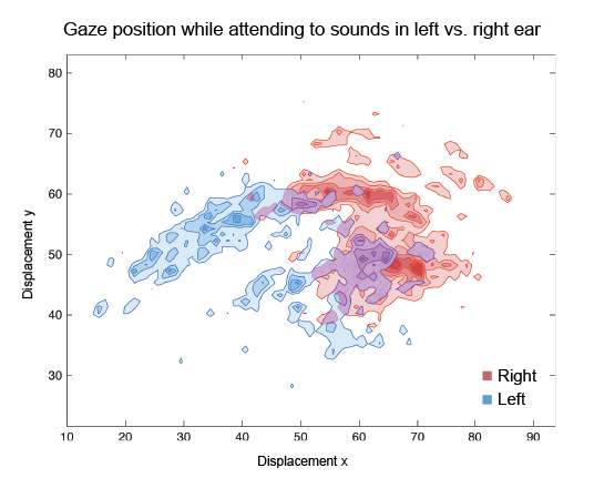Eye movements during auditory attention: Listening to sounds in the left and right ears led to differences in natural gaze position. Adapted from Braga et al., 2016, Frontiers in Human Brain Mapping.