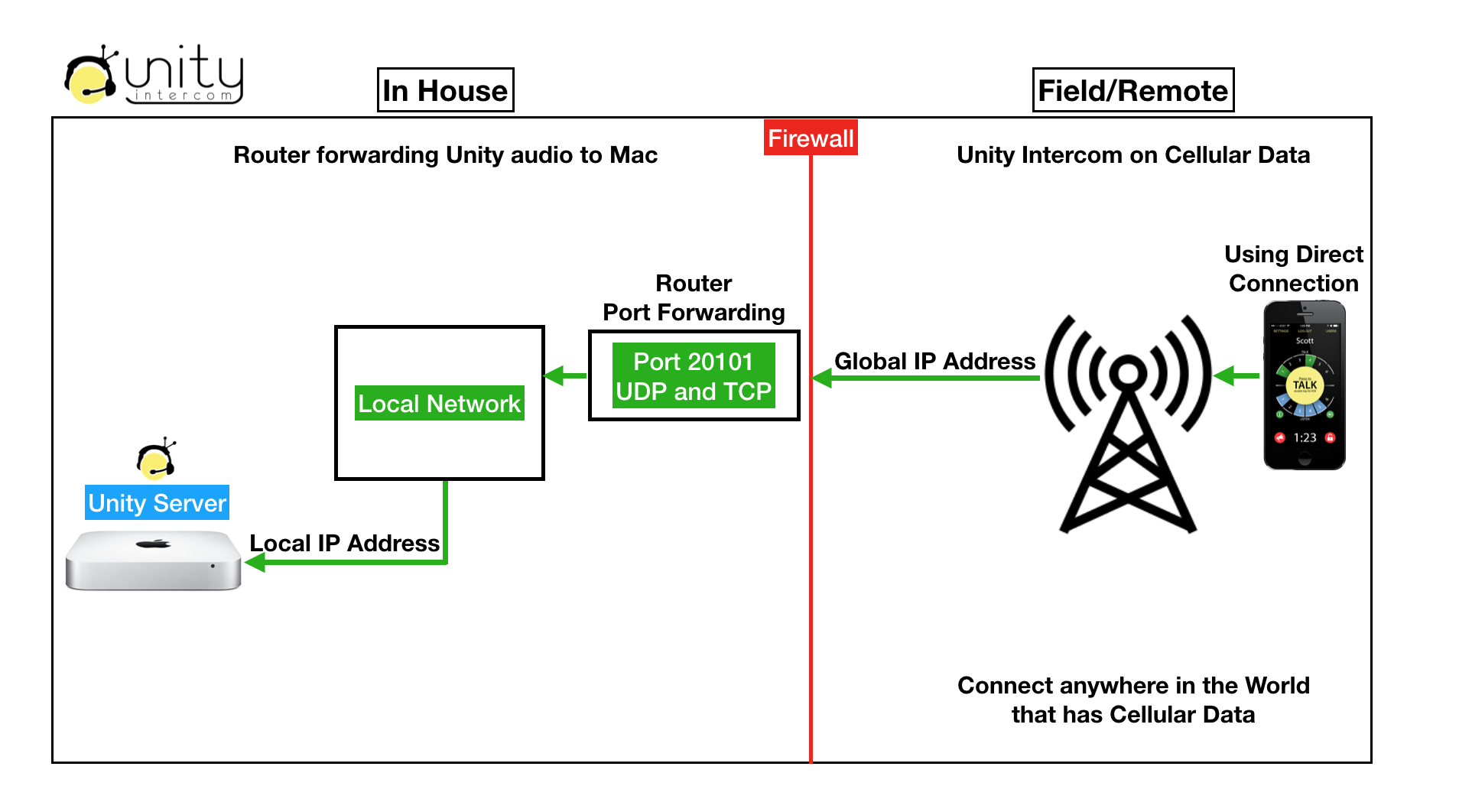 Unity Intercom over Cellular Data.png