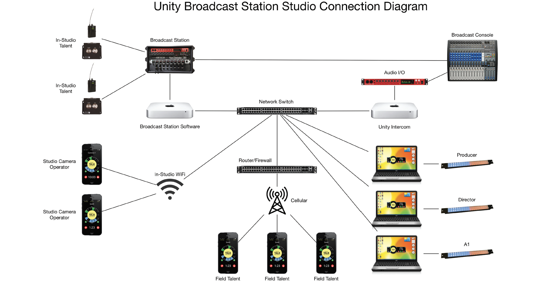 Broadcast Station Diagram.png