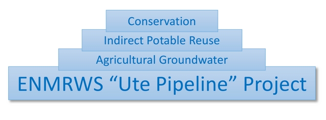 The Key to Water Sustainability is the ENMRWS Project…The Foundation to Our Water Portfolio