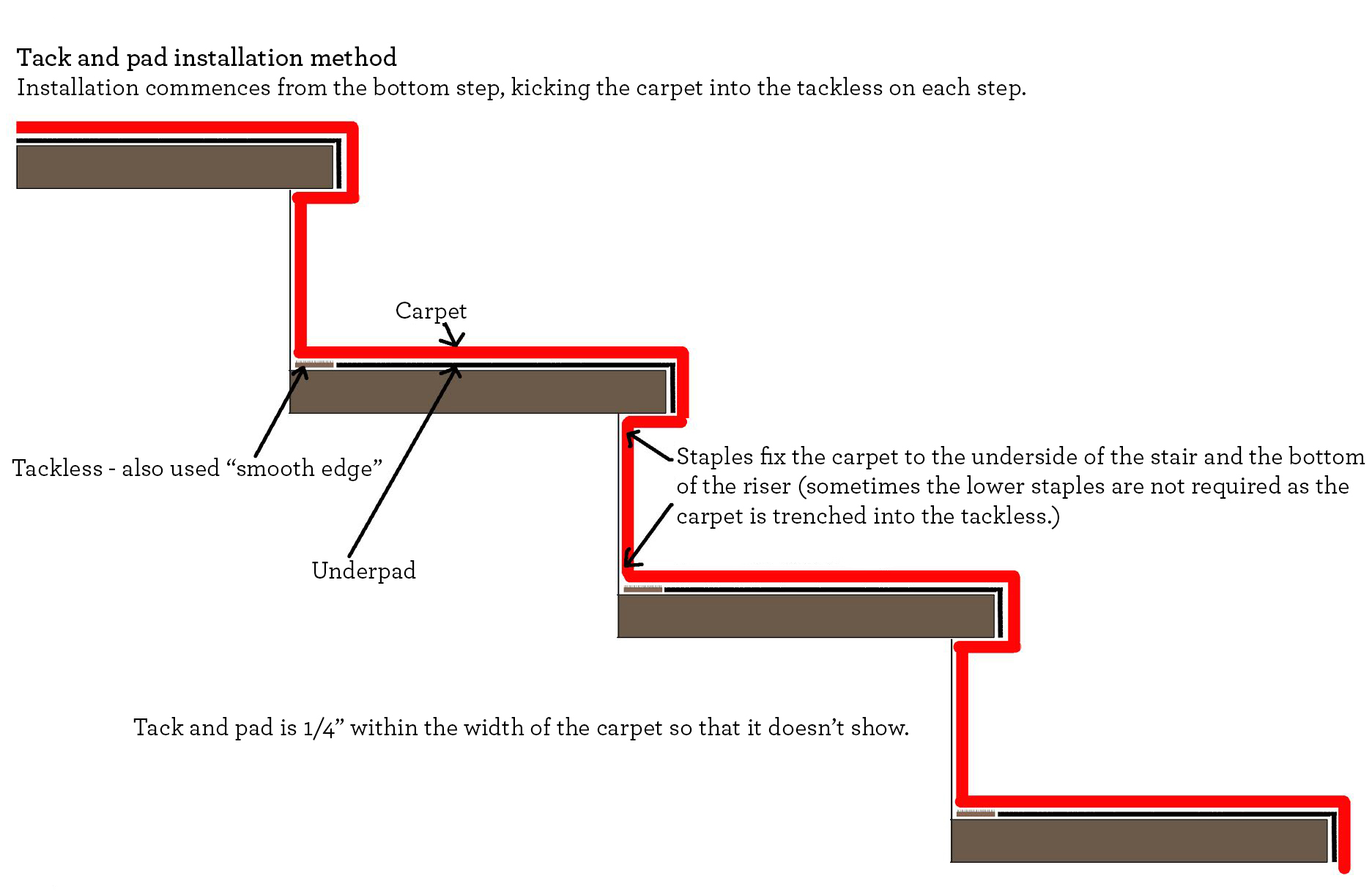 This diagram explains the tackless method of installation.