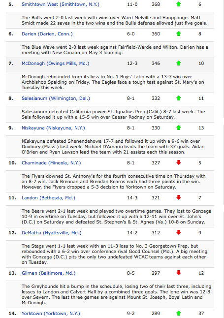 An example of how the in-season Boys FAB 50 appeared on StudentSportsLacrosse.com.