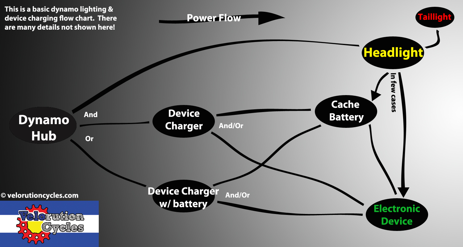 Here's a basic dynamo power flow chart we made, for all you visual learners...