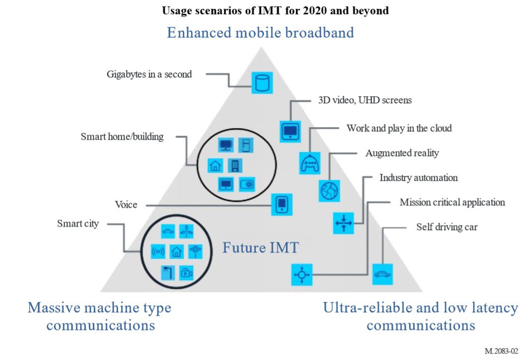 IMT2020 Usage Scenarios.png
