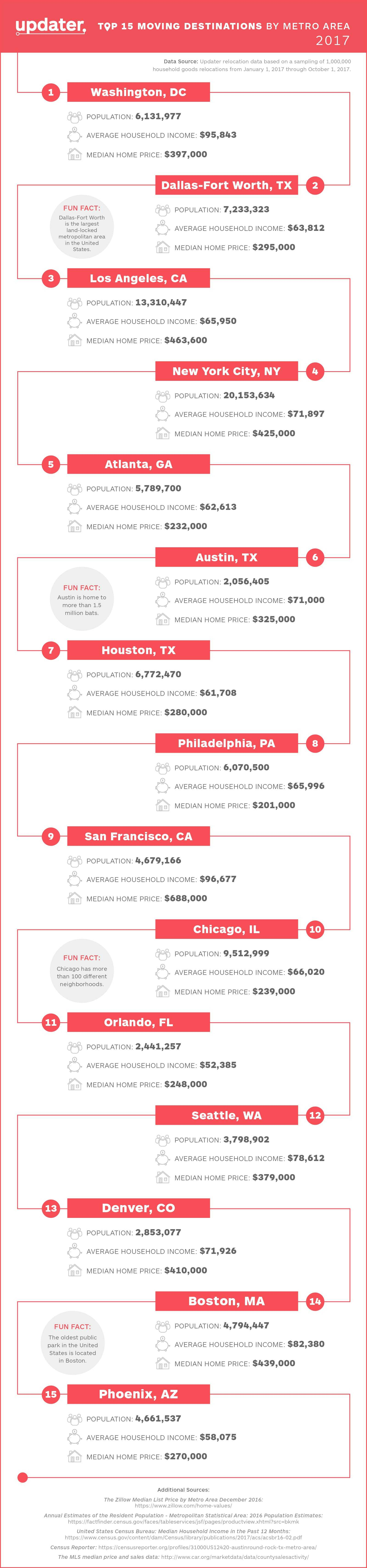 top moving destinations in U.S. 2017