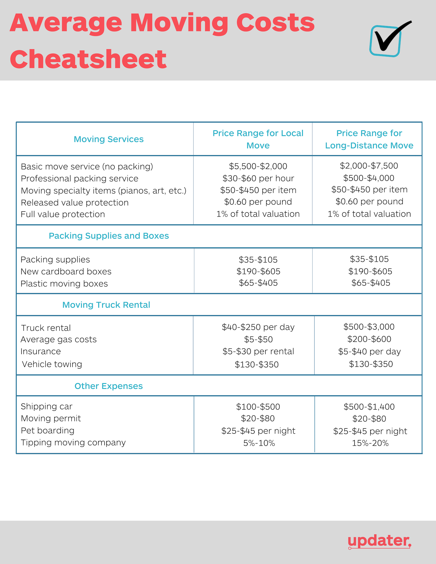 Updater Average Moving Costs Cheatsheet.png