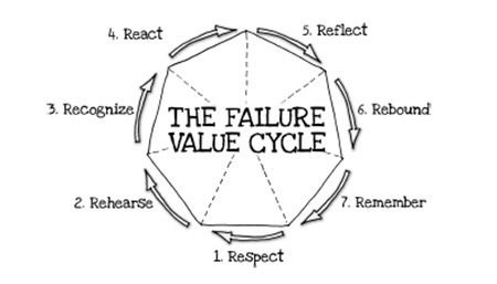 The Seven Stages of Failure