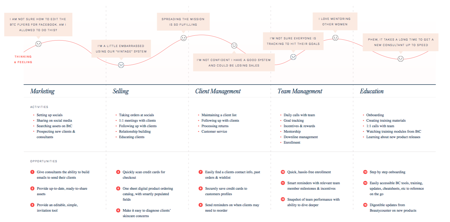 User journey map created after a week of stakeholder,user interviews and affinity diagramming. This was used to help our team and Beautycounter align on specific priorities for the MVP.