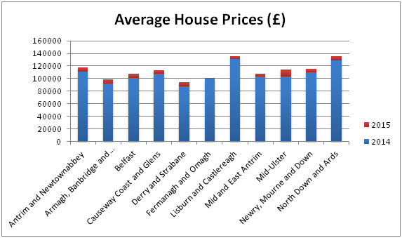 Average House Prices in Northern Ireland 2014-2015