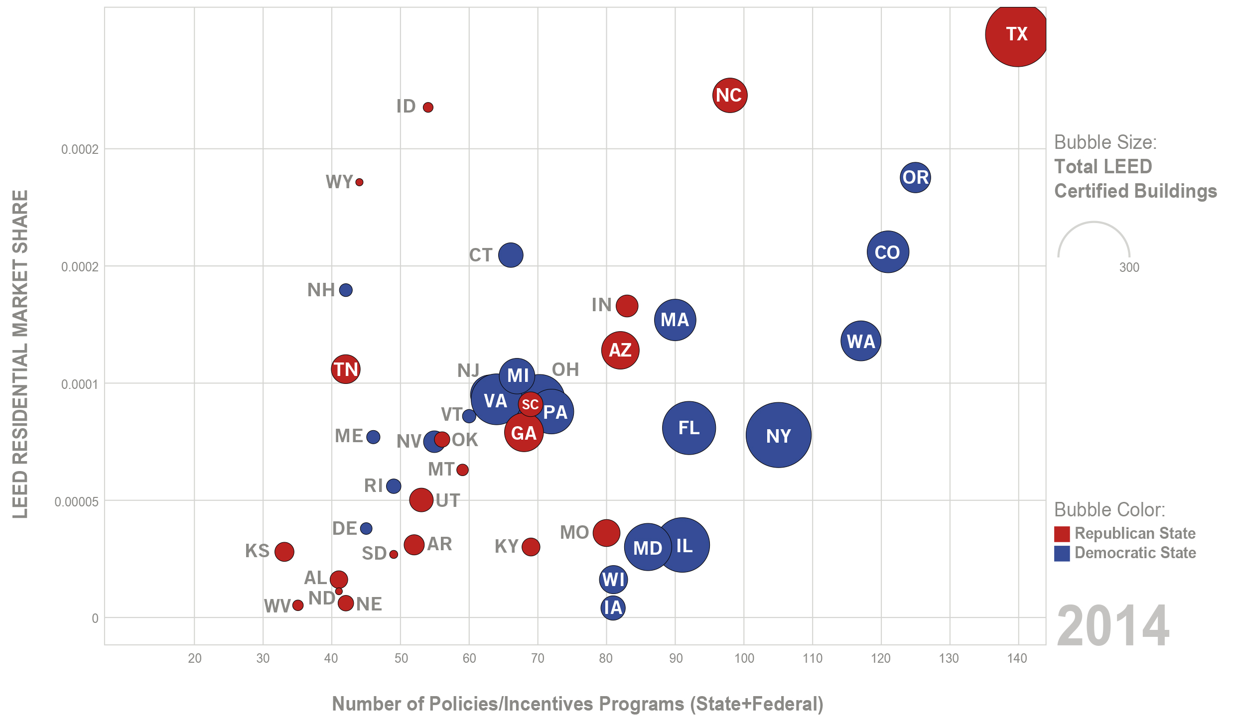 """Policies/incentives and political map chart for LEED residential market share in the US.                       Normal   0           false   false   false     EN-US   X-NONE   AR-SA                                                                                                                                                                                                                                                                                                                                                                                                                                                                                                                                                                                                                                                                                                                                                                                                                                                                                     /* Style Definitions */ table.MsoNormalTable {mso-style-name:""""Table Normal""""; mso-tstyle-rowband-size:0; mso-tstyle-colband-size:0; mso-style-noshow:yes; mso-style-priority:99; mso-style-parent:""""""""; mso-padding-alt:0in 5.4pt 0in 5.4pt; mso-para-margin-top:0in; mso-para-margin-right:0in; mso-para-margin-bottom:8.0pt; mso-para-margin-left:0in; line-height:107%; mso-pagination:widow-orphan; font-size:11.0pt; font-family:""""Calibri"""",sans-serif; mso-ascii-font-family:Calibri; mso-ascii-theme-font:minor-latin; mso-hansi-font-family:Calibri; mso-hansi-theme-font:minor-latin;}       (Rakha, T., Moss T.W. and Shin, D., 2018. """"A decade analysis of residential LEED buildings market share in the United States: Trends for transitioning sustainable societies,""""Sustainable Cities and Society,39;568-577.DOI: 10.1016/j.scs.2018.02.04 )"""