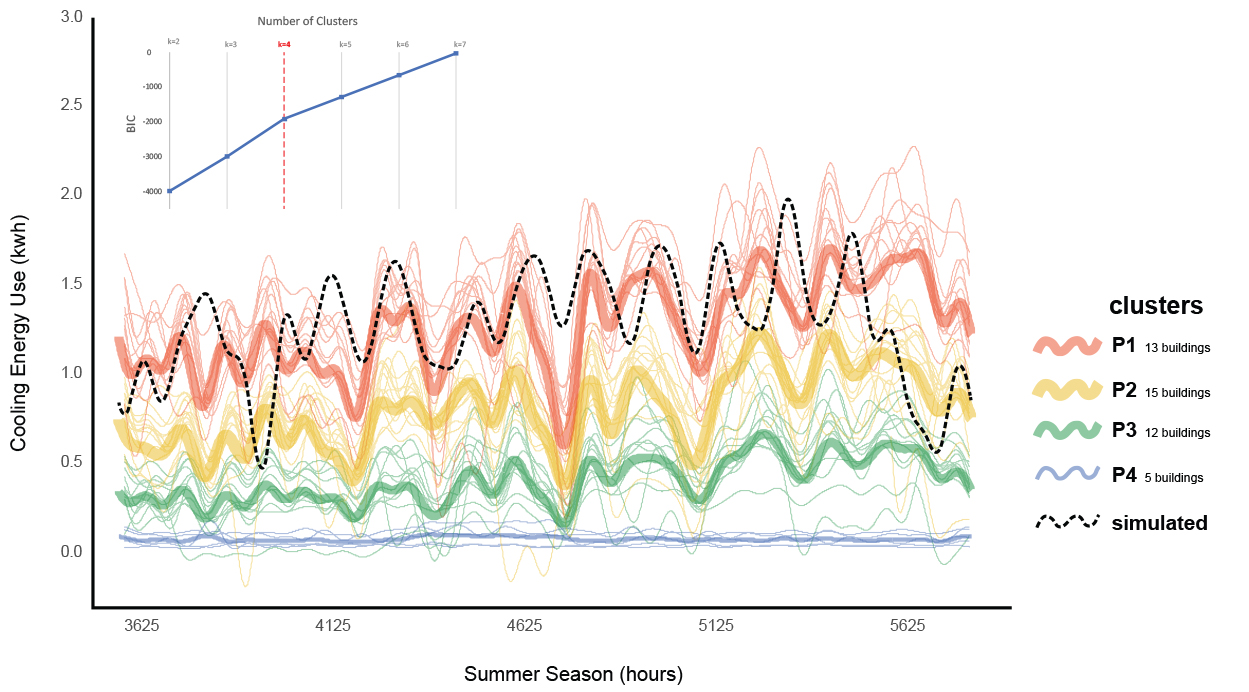 Data clustering for urban building energy modeling (UBEM)